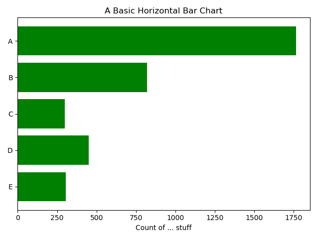 basic horizontal bar chart in matplotlib